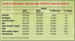 Table. Level of educ... - Click to enlarge in new window