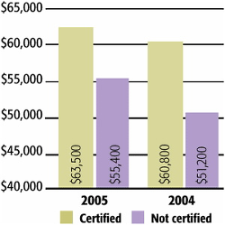 Figure 4: Salary bas... - Click to enlarge in new window