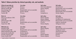 Table 3: Values prio... - Click to enlarge in new window