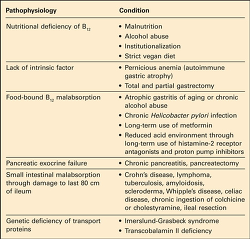 Table. Causes of vit... - Click to enlarge in new window