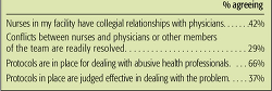 Figure 4: Nurse/phys... - Click to enlarge in new window