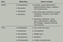 Table 3: Medications... - Click to enlarge in new window